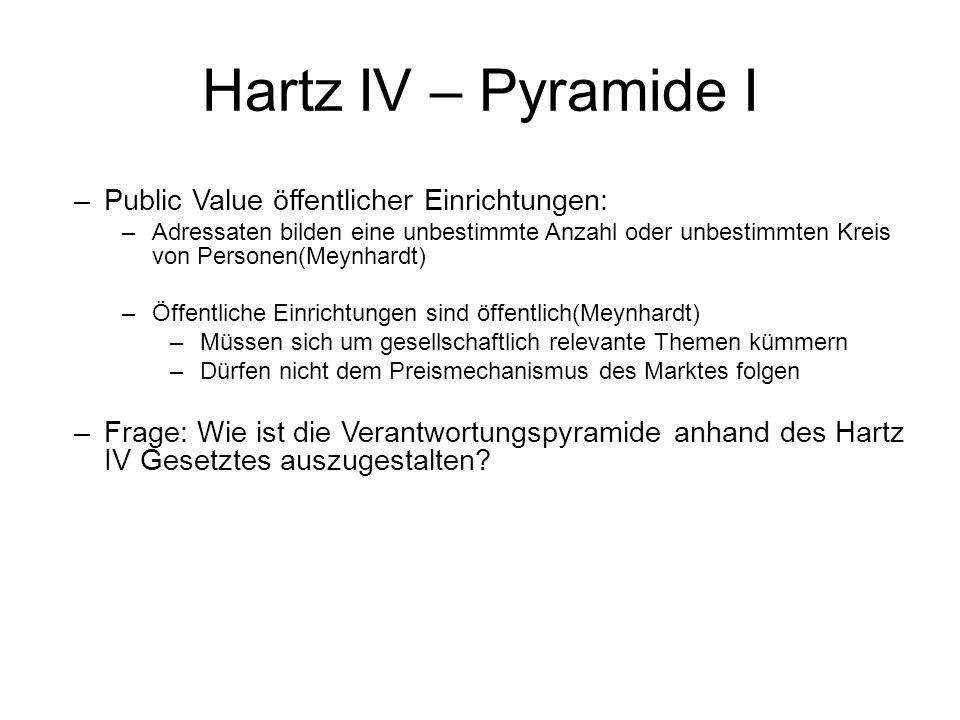 Hartz IV – Pyramide I –Public Value öffentlicher Einrichtungen: –Adressaten bilden eine unbestimmte Anzahl oder unbestimmten Kreis von Personen(Meynha