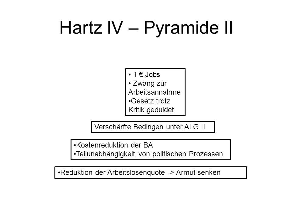 Hartz IV – Pyramide II 1 Jobs Zwang zur Arbeitsannahme Gesetz trotz Kritik geduldet Verschärfte Bedingen unter ALG II Kostenreduktion der BA Teilunabh