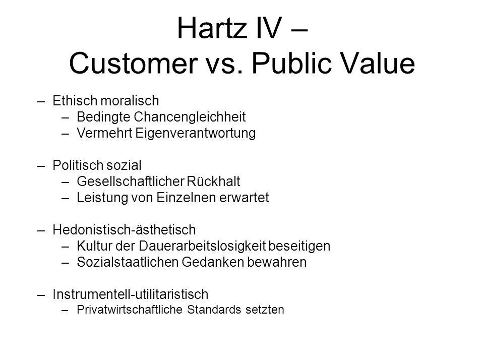 Hartz IV – Customer vs. Public Value –Ethisch moralisch –Bedingte Chancengleichheit –Vermehrt Eigenverantwortung –Politisch sozial –Gesellschaftlicher