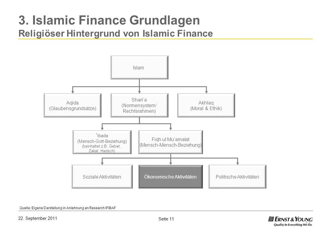 Seite 11 22. September 2011 11 3. Islamic Finance Grundlagen Religiöser Hintergrund von Islamic Finance Aqida (Glaubensgrundsätze) Islam Quelle: Eigen