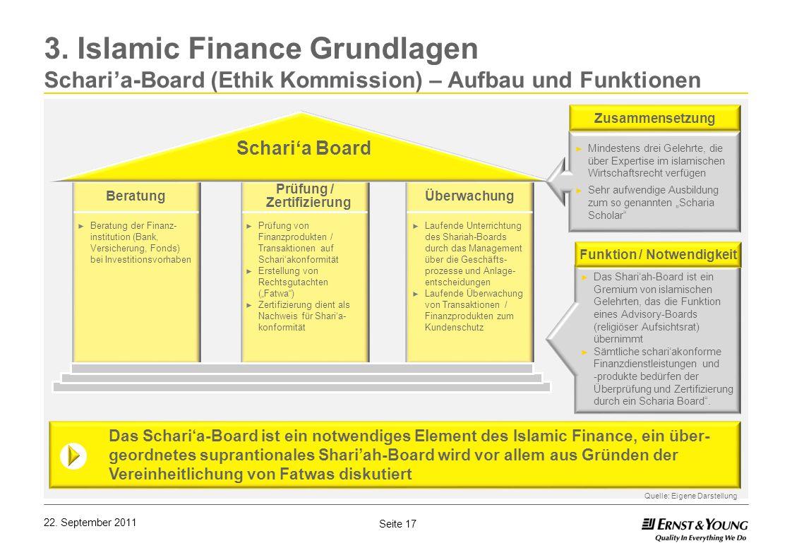 Seite 17 22. September 2011 3. Islamic Finance Grundlagen Scharia-Board (Ethik Kommission) – Aufbau und Funktionen Beratung Prüfung / Zertifizierung Ü