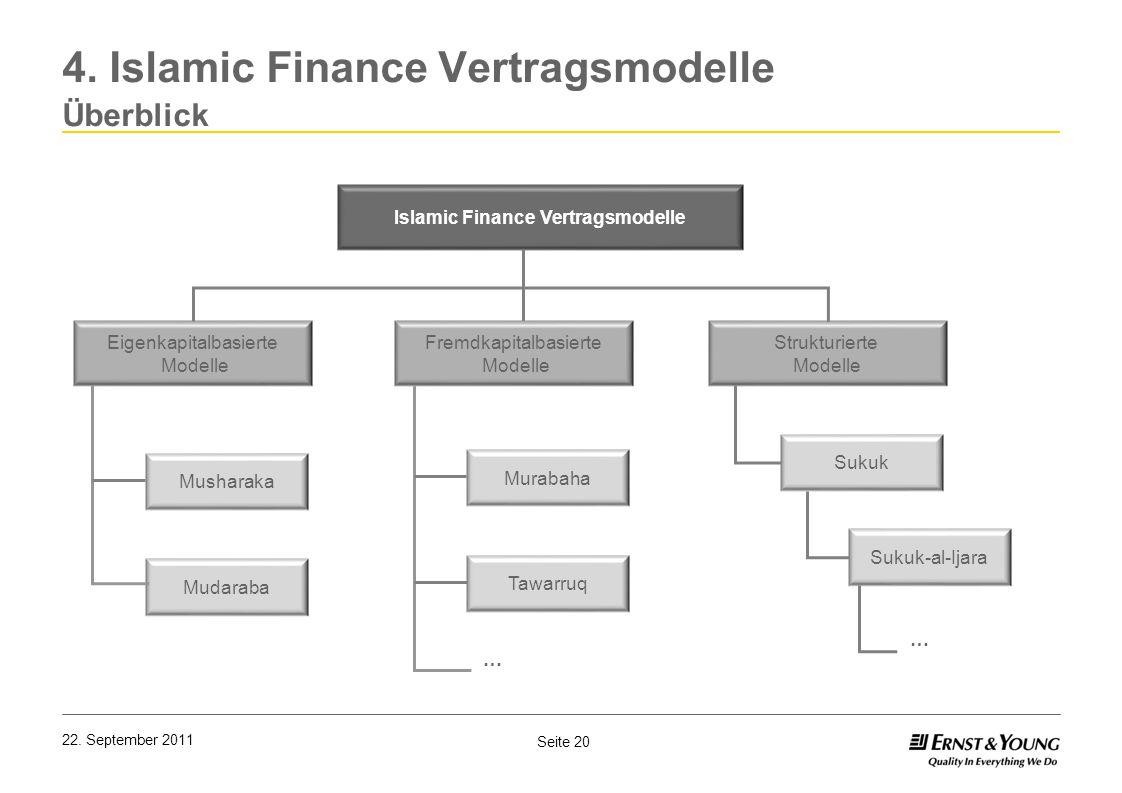 Seite 20 22. September 2011 4. Islamic Finance Vertragsmodelle Überblick Islamic Finance Vertragsmodelle Eigenkapitalbasierte Modelle Strukturierte Mo