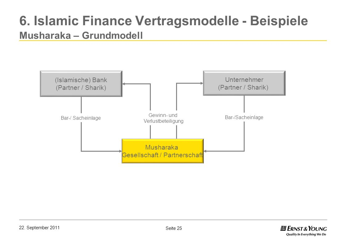 Seite 25 22. September 2011 6. Islamic Finance Vertragsmodelle - Beispiele Musharaka – Grundmodell (Islamische) Bank (Partner / Sharik) Unternehmer (P