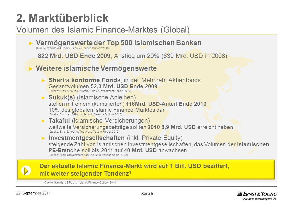 Seite 5 22. September 2011 2. Marktüberblick Volumen des Islamic Finance-Marktes (Global) Vermögenswerte der Top 500 islamischen Banken (Quelle: Stand