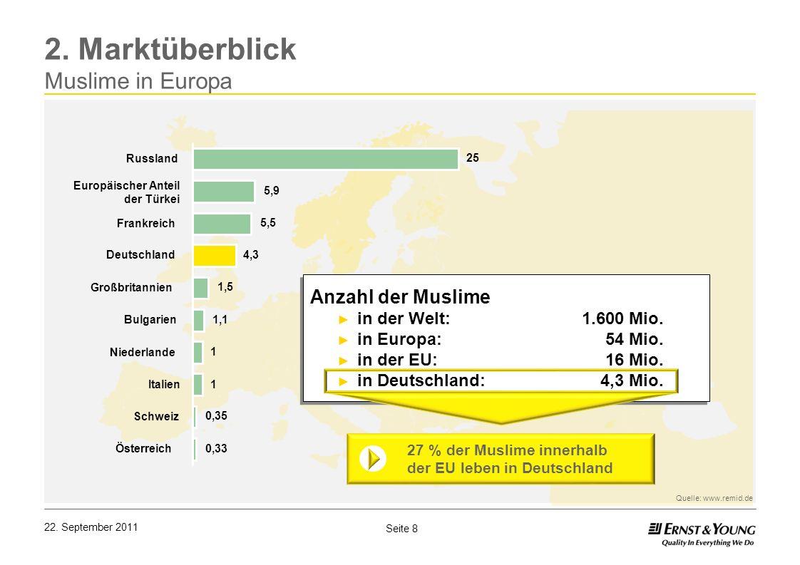 Seite 8 22. September 2011 2. Marktüberblick Muslime in Europa 0,33 0,35 1 1 1,1 1,5 4,3 5,5 5,9 25 Österreich Schweiz Italien Niederlande Bulgarien G
