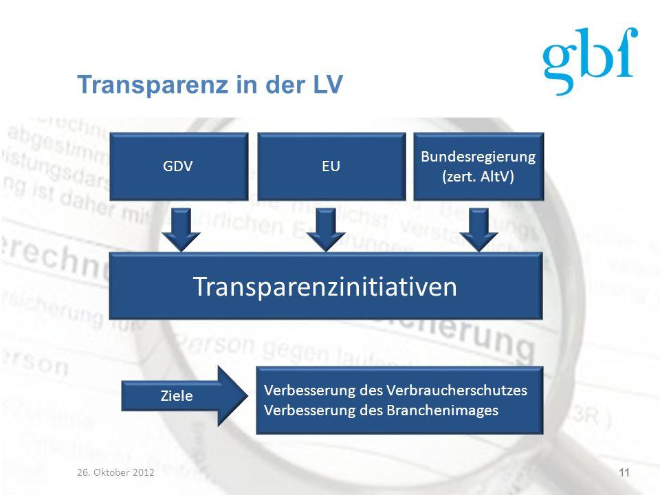 Transparenz in der LV 26. Oktober 2012 11 Transparenzinitiativen GDVEU Bundesregierung (zert. AltV) Ziele Verbesserung des Verbraucherschutzes Verbess