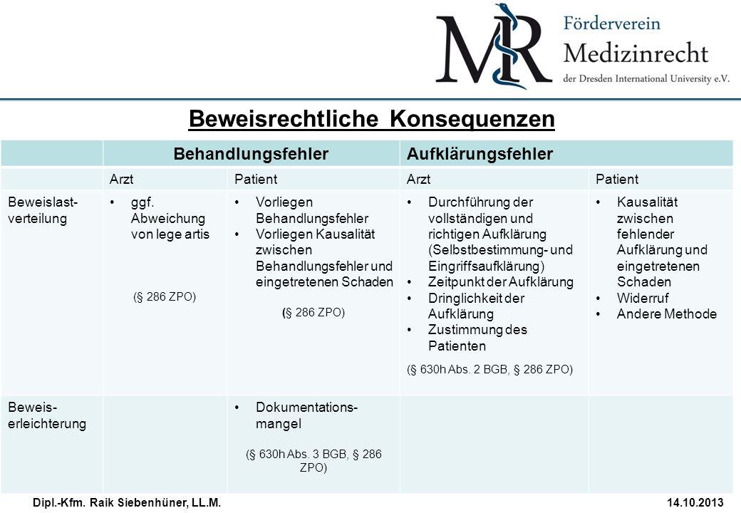 StudiengangDatum · Folie 21 Dipl.-Kfm. Raik Siebenhüner, LL.M.14.10.2013 Beweisrechtliche Konsequenzen BehandlungsfehlerAufklärungsfehler ArztPatientA