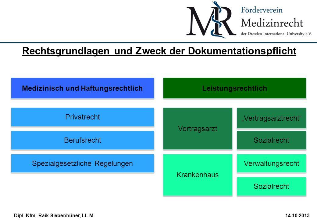 StudiengangDatum · Folie 6 Dipl.-Kfm. Raik Siebenhüner, LL.M.14.10.2013 Medizinisch und Haftungsrechtlich Leistungsrechtlich Privatrecht Berufsrecht S