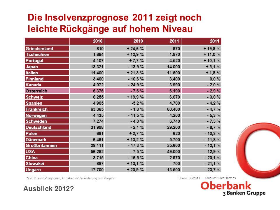 Die Insolvenzprognose 2011 zeigt noch leichte Rückgänge auf hohem Niveau 2010 2011 Griechenland810+ 24,6 %970+ 19,8 % Tschechien1.684+ 12,9 %1.870+ 11