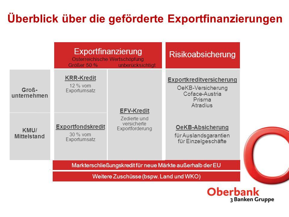 Exportfinanzierung Österreichische Wertschöpfung Größer 50 % unberücksichtigt KRR-Kredit 12 % vom Exportumsatz Exportfondskredit 30 % vom Exportumsatz
