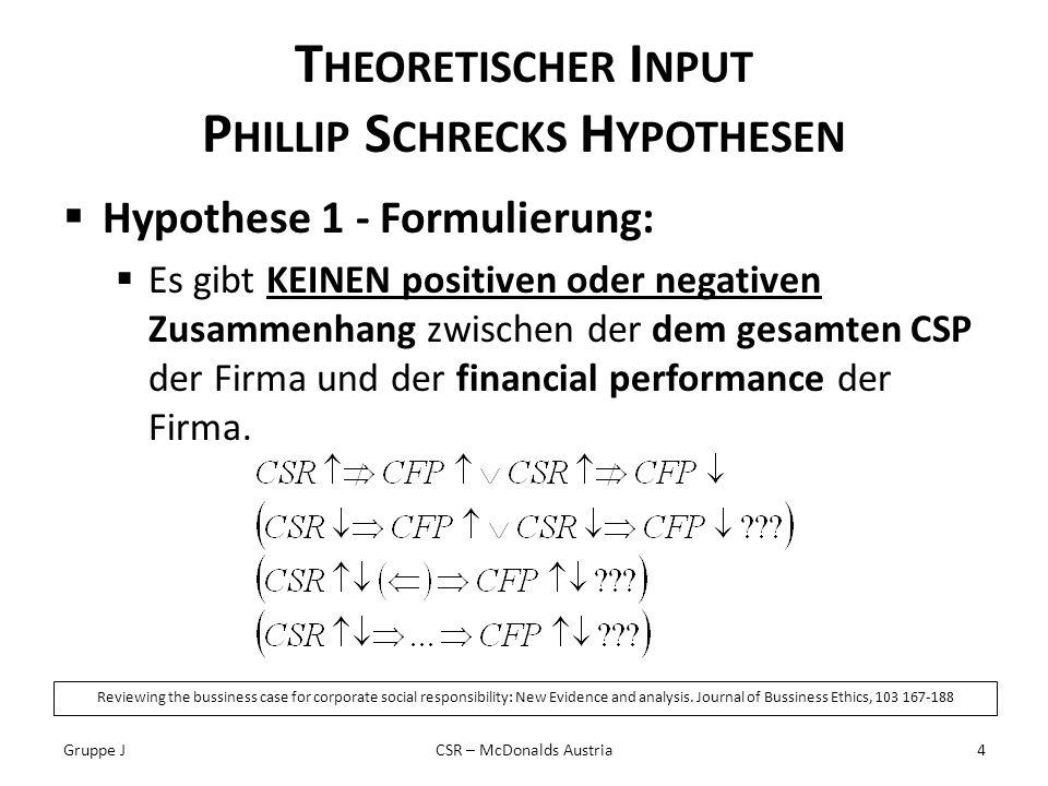 T HEORETISCHER I NPUT P HILLIP S CHRECKS H YPOTHESEN Hypothese 1 - Formulierung: Es gibt KEINEN positiven oder negativen Zusammenhang zwischen der dem gesamten CSP der Firma und der financial performance der Firma.