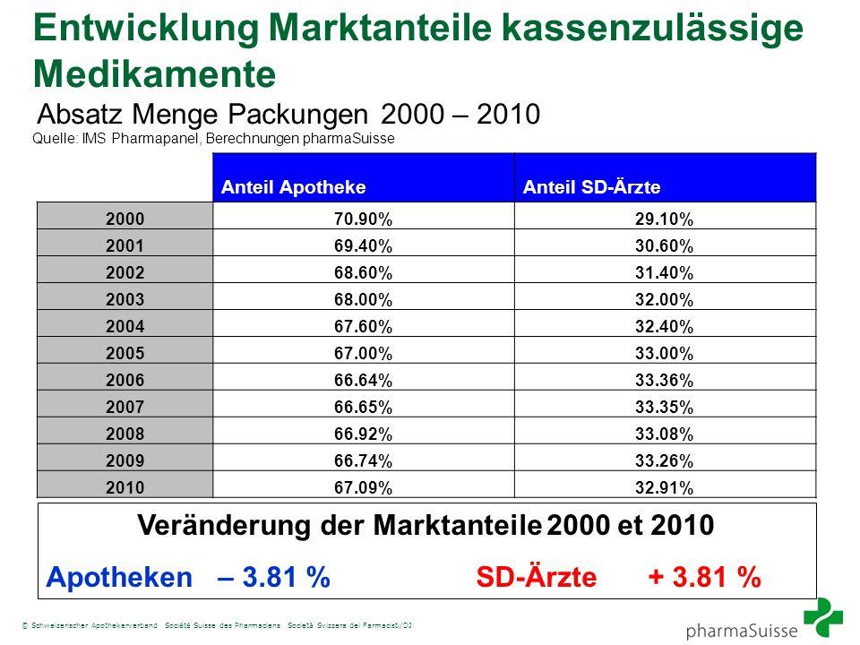© Schweizerischer Apothekerverband Société Suisse des Pharmaciens Società Svizzera dei Farmacisti/DJ Entwicklung Marktanteile kassenzulässige Medikame
