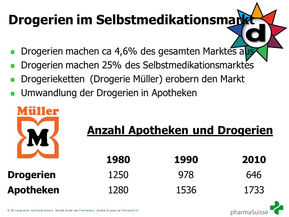 Drogerien im Selbstmedikationsmarkt Drogerien machen ca 4,6% des gesamten Marktes aus Drogerien machen 25% des Selbstmedikationsmarktes Drogerieketten