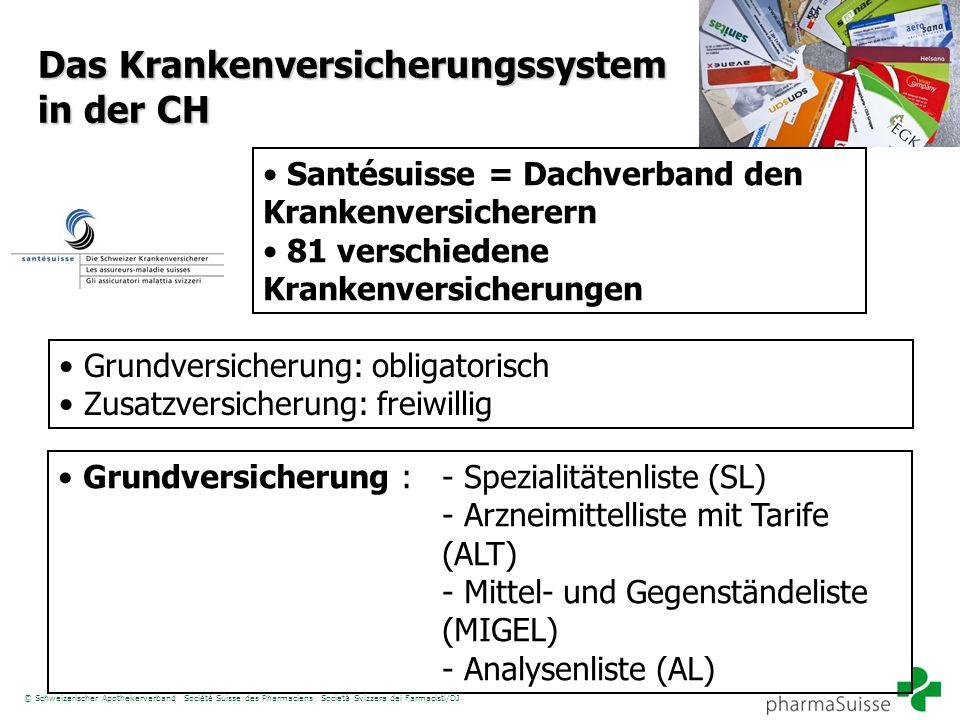 Das Krankenversicherungssystem in der CH Santésuisse = Dachverband den Krankenversicherern 81 verschiedene Krankenversicherungen Grundversicherung: ob