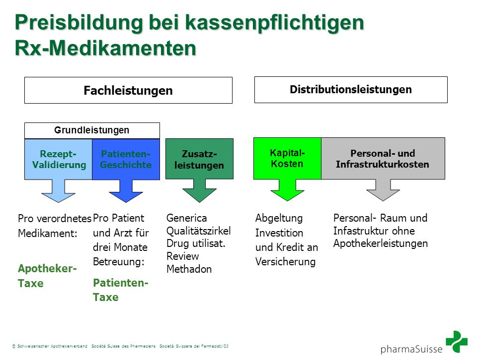 © Schweizerischer Apothekerverband Société Suisse des Pharmaciens Società Svizzera dei Farmacisti/DJ Rezept- Validierung Patienten- Geschichte Distrib