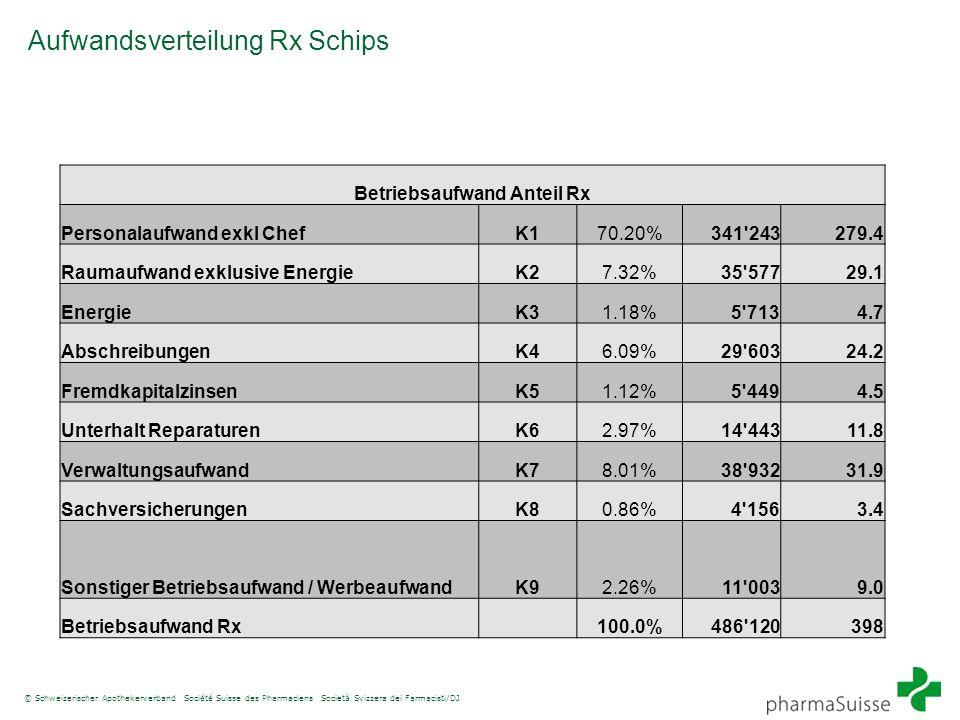 © Schweizerischer Apothekerverband Société Suisse des Pharmaciens Società Svizzera dei Farmacisti/DJ Aufwandsverteilung Rx Schips Betriebsaufwand Ante