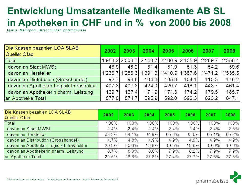 © Schweizerischer Apothekerverband Société Suisse des Pharmaciens Società Svizzera dei Farmacisti/DJ Entwicklung Umsatzanteile Medikamente AB SL in Ap