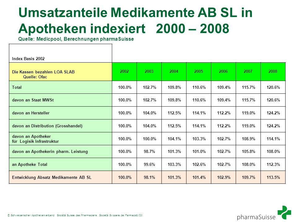© Schweizerischer Apothekerverband Société Suisse des Pharmaciens Società Svizzera dei Farmacisti/DJ Umsatzanteile Medikamente AB SL in Apotheken inde