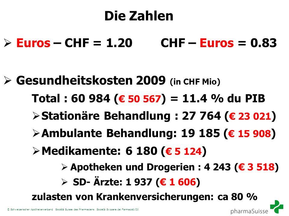© Schweizerischer Apothekerverband Société Suisse des Pharmaciens Società Svizzera dei Farmacisti/DJ Die Zahlen Euros – CHF = 1.20 CHF – Euros = 0.83