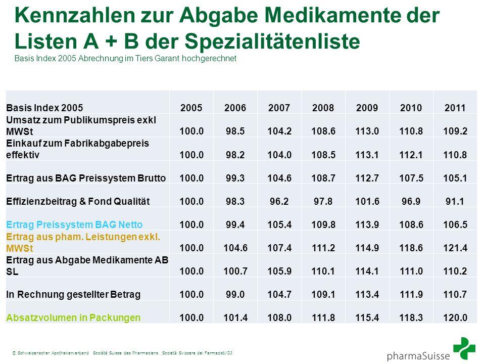 Kennzahlen zur Abgabe Medikamente der Listen A + B der Spezialitätenliste Basis Index 2005 Abrechnung im Tiers Garant hochgerechnet Basis Index 200520