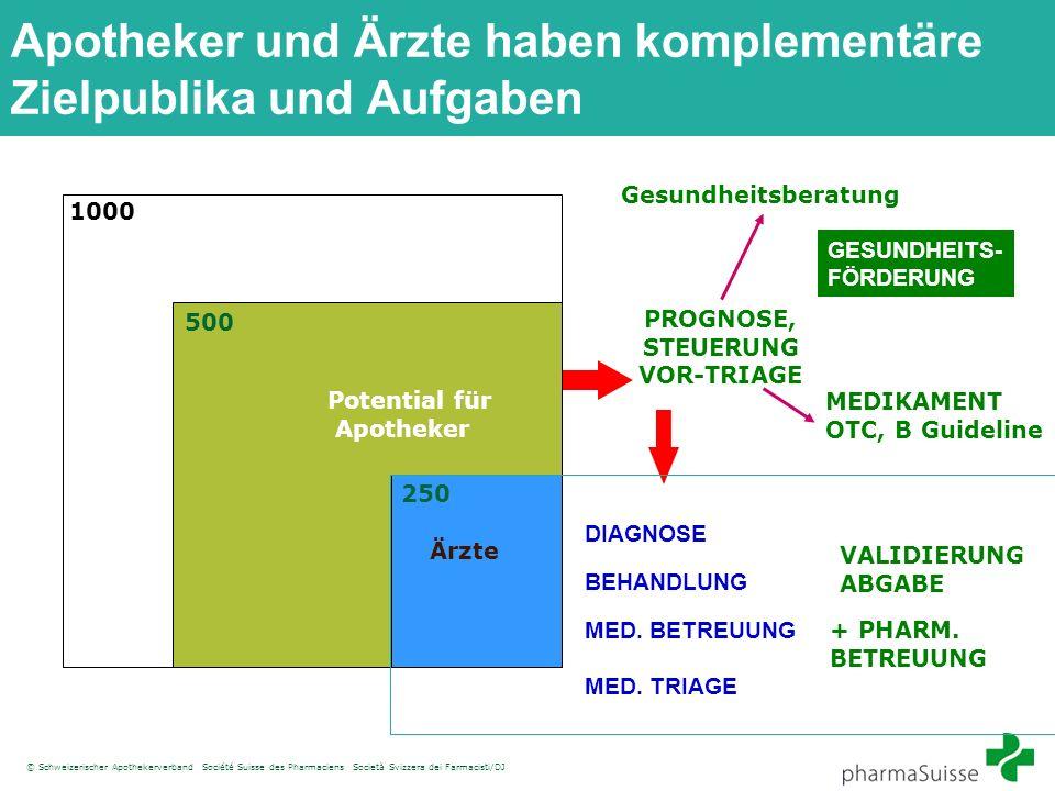 © Schweizerischer Apothekerverband Société Suisse des Pharmaciens Società Svizzera dei Farmacisti/DJ Apotheker und Ärzte haben komplementäre Zielpubli