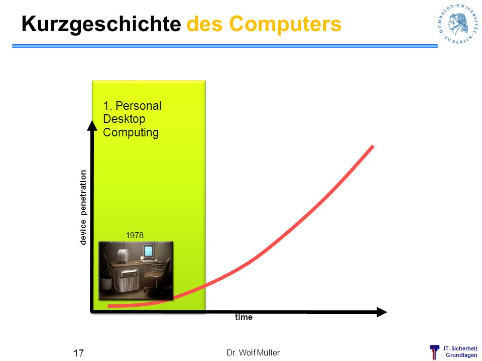 IT-Sicherheit Grundlagen Kurzgeschichte des Computers Dr. Wolf Müller 17 time device penetration 1978 1. Personal Desktop Computing