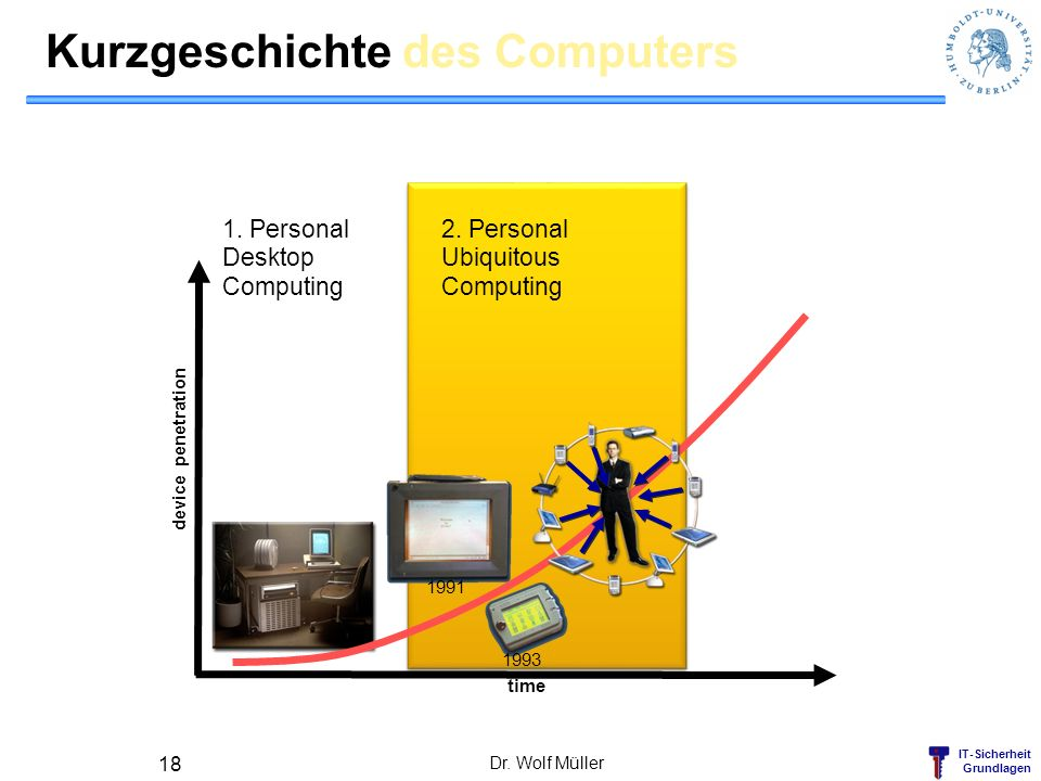 IT-Sicherheit Grundlagen Kurzgeschichte des Computers Dr. Wolf Müller 18 time 1991 1993 device penetration 1. Personal Desktop Computing 2. Personal U