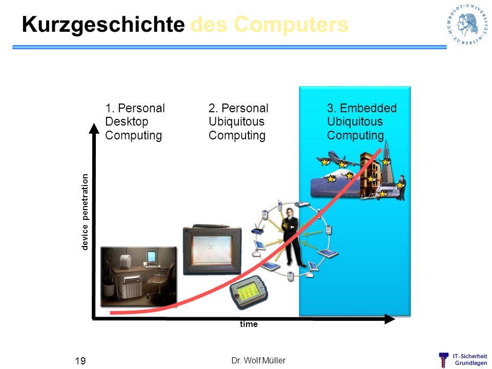 IT-Sicherheit Grundlagen Kurzgeschichte des Computers Dr. Wolf Müller 19 time 3. Embedded Ubiquitous Computing device penetration 2. Personal Ubiquito