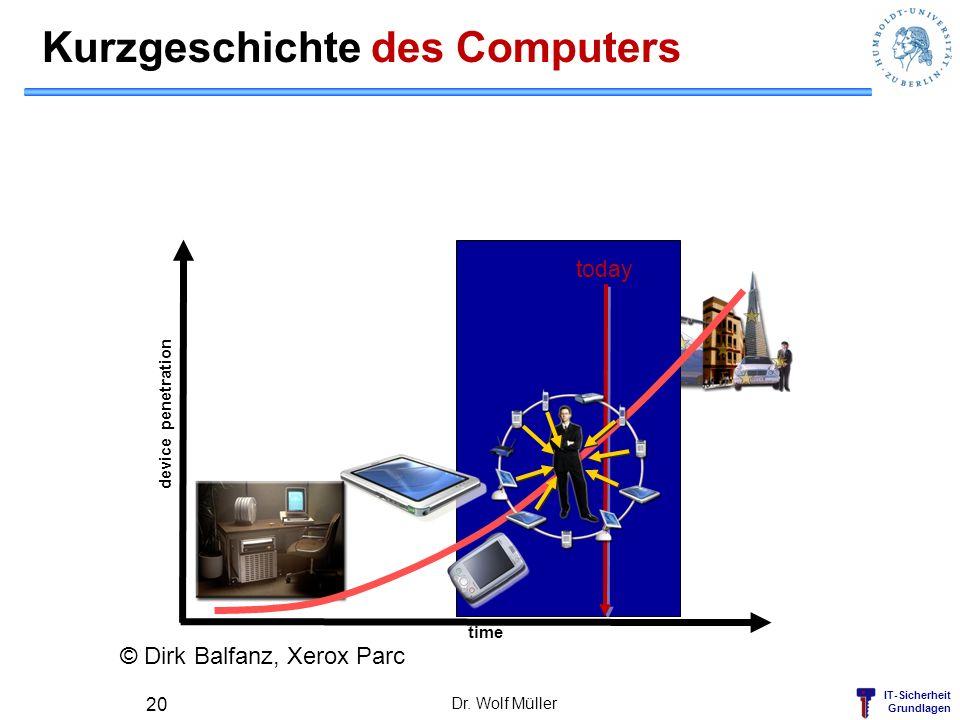 IT-Sicherheit Grundlagen Kurzgeschichte des Computers Dr. Wolf Müller 20 today time device penetration © Dirk Balfanz, Xerox Parc