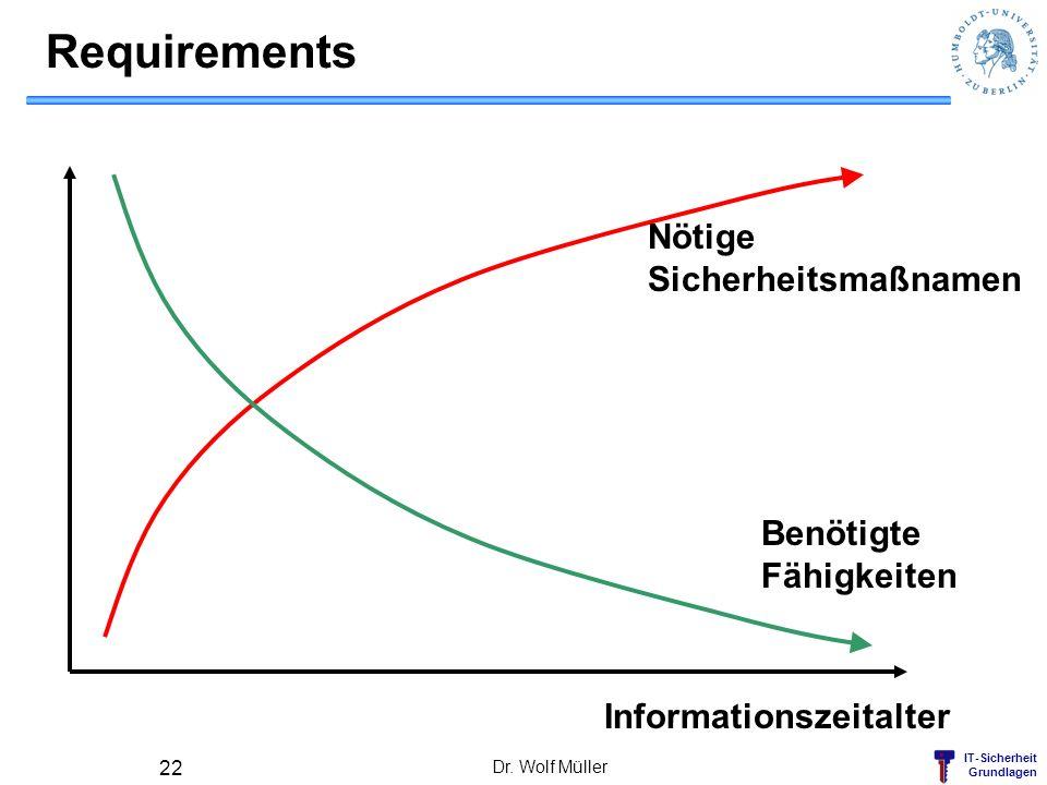 IT-Sicherheit Grundlagen Requirements Dr. Wolf Müller 22 Nötige Sicherheitsmaßnamen Benötigte Fähigkeiten Informationszeitalter