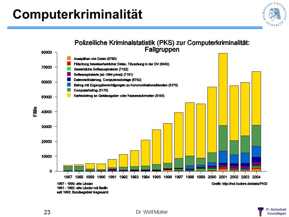 IT-Sicherheit Grundlagen Computerkriminalität Dr. Wolf Müller 23