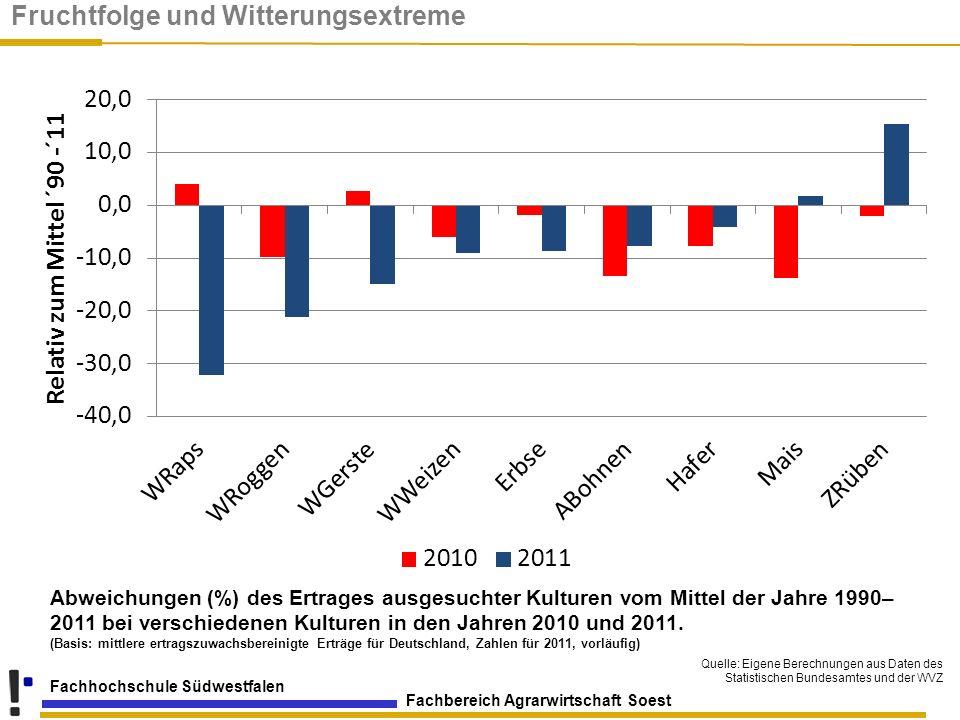 Fachbereich Agrarwirtschaft Soest Fachhochschule Südwestfalen Abweichungen (%) des Ertrages ausgesuchter Kulturen vom Mittel der Jahre 1990– 2011 bei