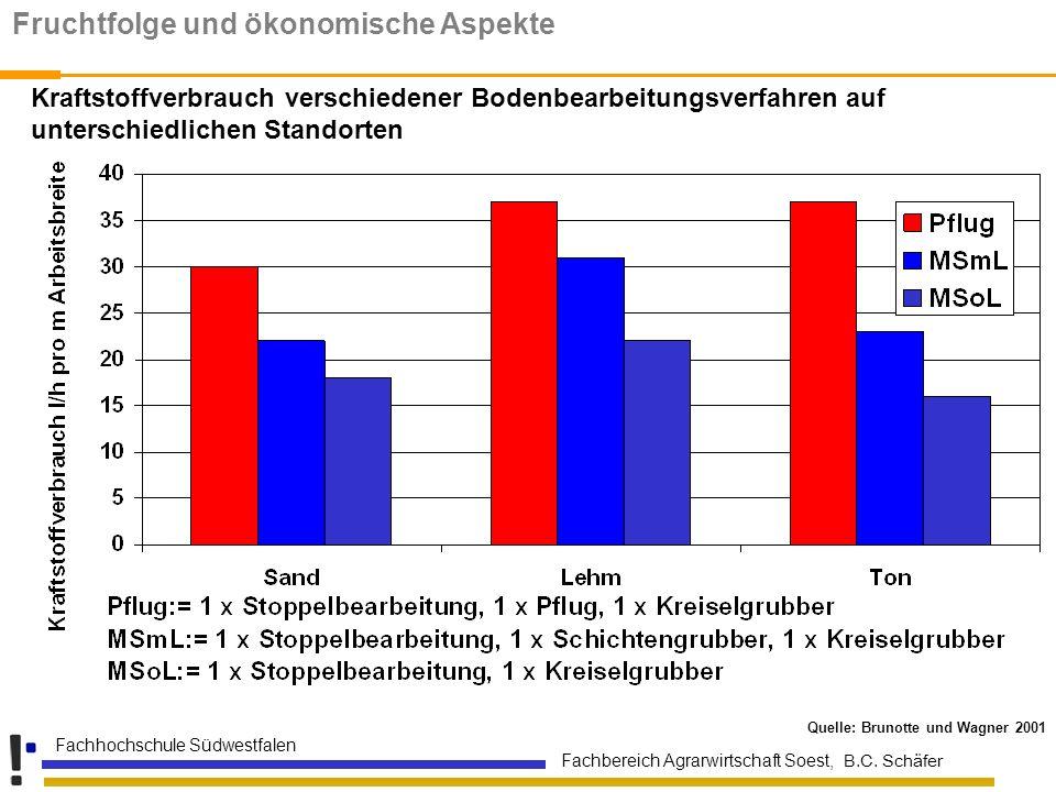 Fachbereich Agrarwirtschaft Soest, B.C. Schäfer Fachhochschule Südwestfalen Kraftstoffverbrauch verschiedener Bodenbearbeitungsverfahren auf unterschi
