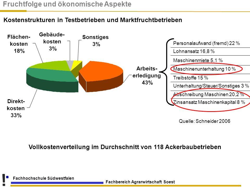 Fachbereich Agrarwirtschaft Soest Fachhochschule Südwestfalen Flächen- kosten 18% Gebäude- kosten 3% Arbeits- erledigung 43% Sonstiges 3% Direkt- kost