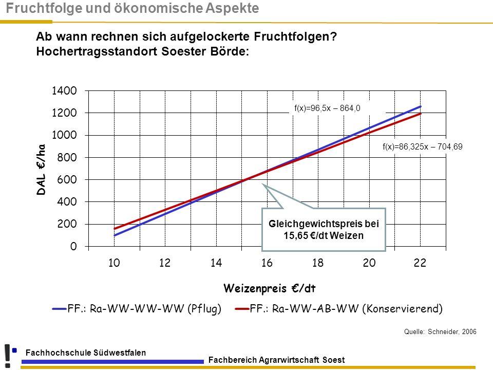 Fachbereich Agrarwirtschaft Soest Fachhochschule Südwestfalen Ab wann rechnen sich aufgelockerte Fruchtfolgen? Hochertragsstandort Soester Börde: f(x)