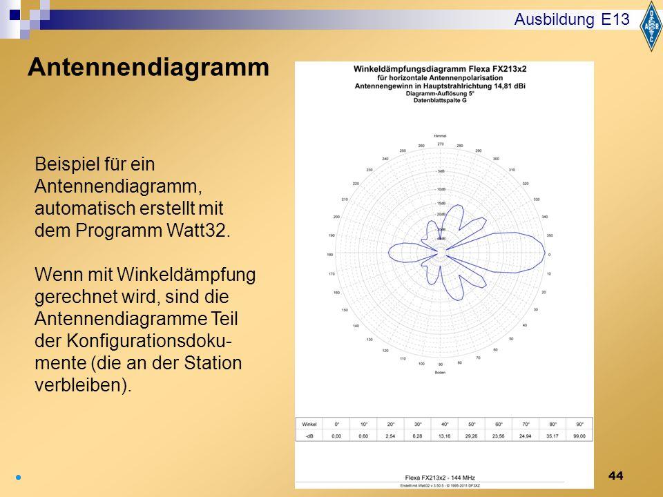 44 Ausbildung E13 Antennendiagramm Beispiel für ein Antennendiagramm, automatisch erstellt mit dem Programm Watt32. Wenn mit Winkeldämpfung gerechnet