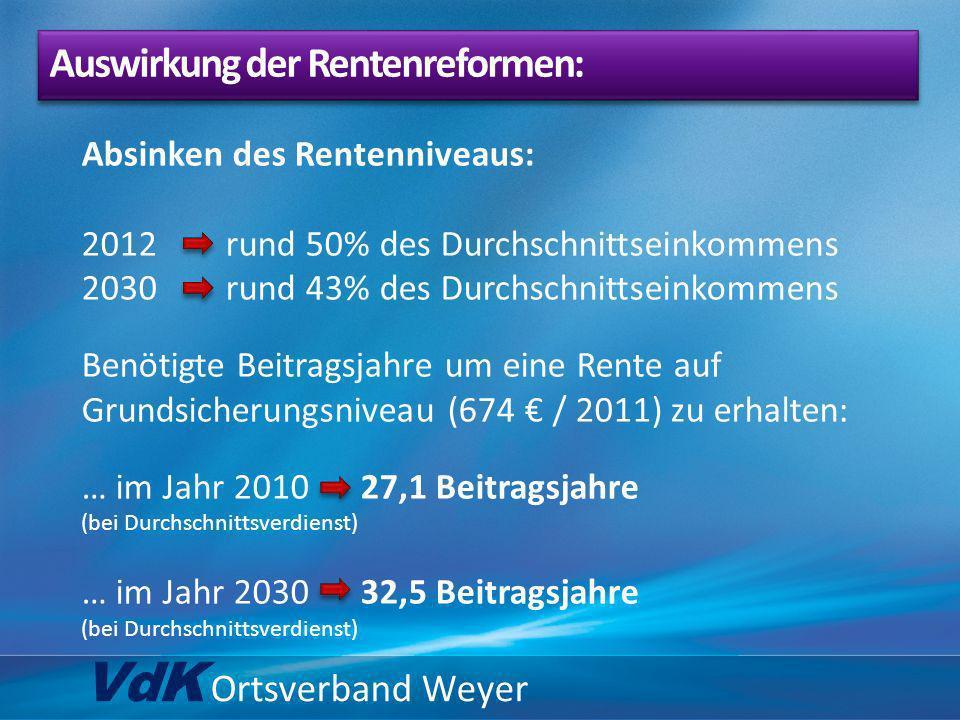 VdK Ortsverband Weyer Absinken des Rentenniveaus: 2012 rund 50% des Durchschnittseinkommens 2030 rund 43% des Durchschnittseinkommens Benötigte Beitra