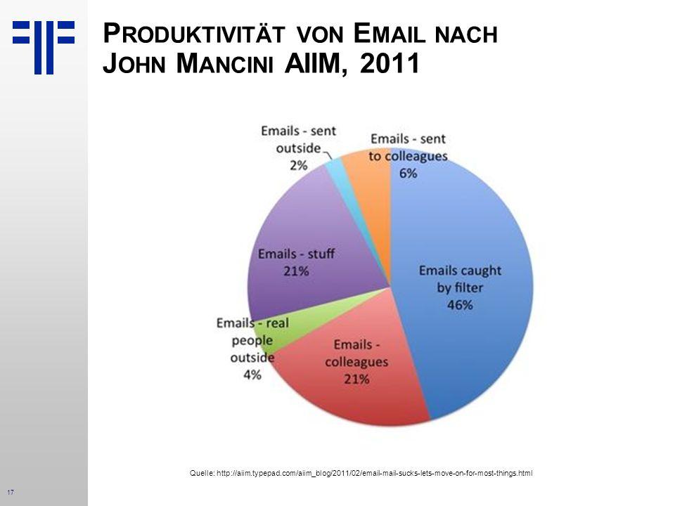17 Quelle: http://aiim.typepad.com/aiim_blog/2011/02/email-mail-sucks-lets-move-on-for-most-things.html P RODUKTIVITÄT VON E MAIL NACH J OHN M ANCINI