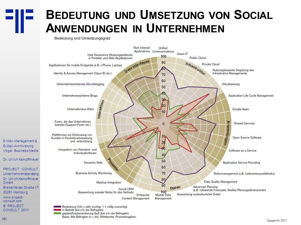 350 E-Mail-Management & E-Mail-Archivierung Vogel Business Media Dr. Ulrich Kampffmeyer PROJECT CONSULT Unternehmensberatung Dr. Ulrich Kampffmeyer Gm