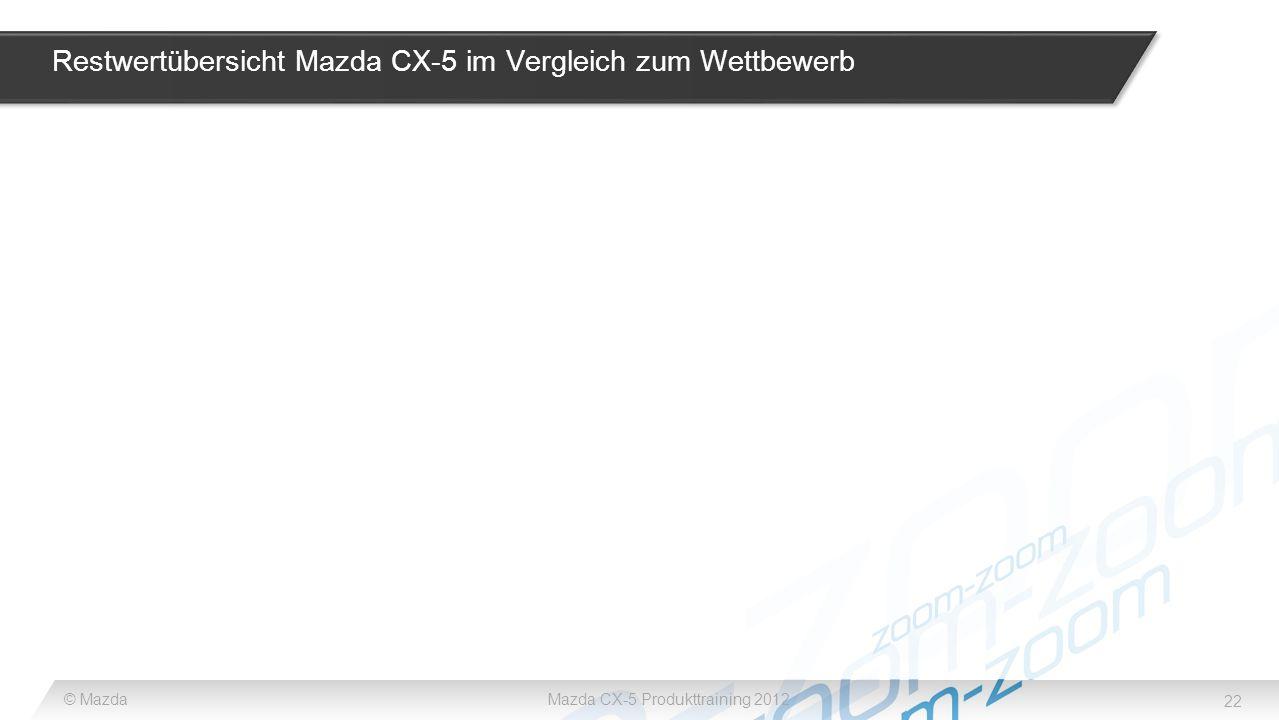 22 © MazdaMazda CX-5 Produkttraining 2012 Restwertübersicht Mazda CX-5 im Vergleich zum Wettbewerb