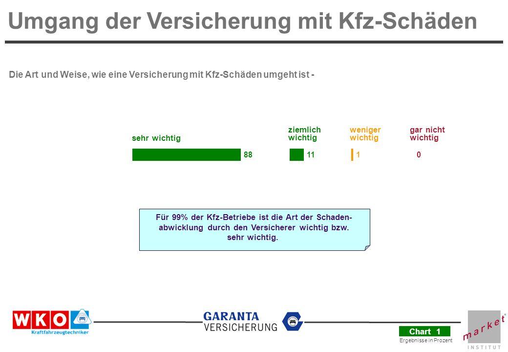 Ergebnisse in Prozent Schadenabwicklung mit Versicherungen Vorteile – Verbesserungspotentiale - Konflikte Komm.-R.