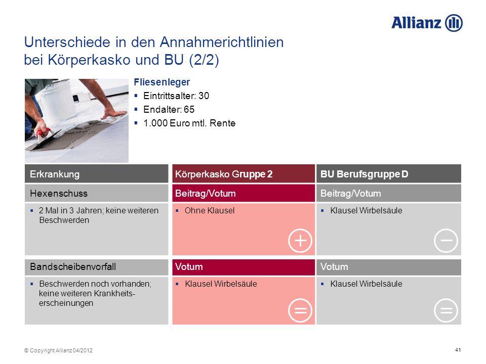 41 © Copyright Allianz 04/2012 ErkrankungKörperkasko Gruppe 2BU Berufsgruppe D HexenschussBeitrag/Votum 2 Mal in 3 Jahren; keine weiteren Beschwerden