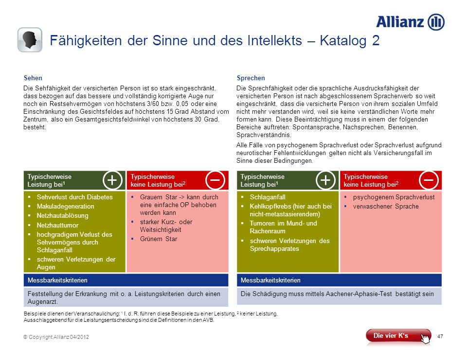 47 © Copyright Allianz 04/2012 Fähigkeiten der Sinne und des Intellekts – Katalog 2 Messbarkeitskriterien Feststellung der Erkrankung mit o. a. Leistu