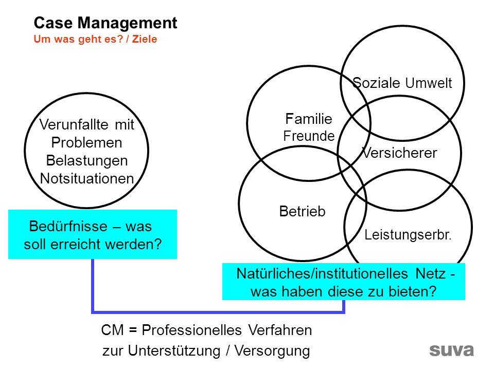 Familie Freunde Soziale Umwelt Versicherer Betrieb Leistungserbr.