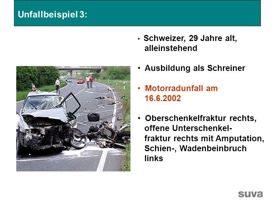 Schweizer, 29 Jahre alt, alleinstehend Ausbildung als Schreiner Motorradunfall am 16.6.2002 Oberschenkelfraktur rechts, offene Unterschenkel- fraktur rechts mit Amputation, Schien-, Wadenbeinbruch links Unfallbeispiel 3: