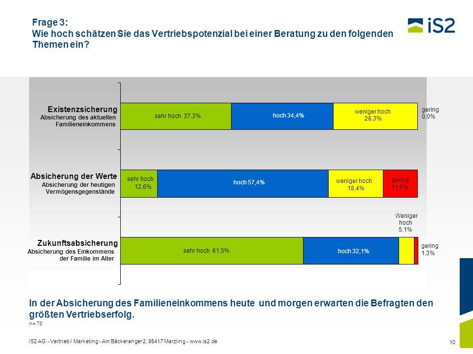 iS2 AG - Vertrieb / Marketing - Am Bäckeranger 2, 85417 Marzling - www.is2.de 10 Frage 3: Wie hoch schätzen Sie das Vertriebspotenzial bei einer Berat