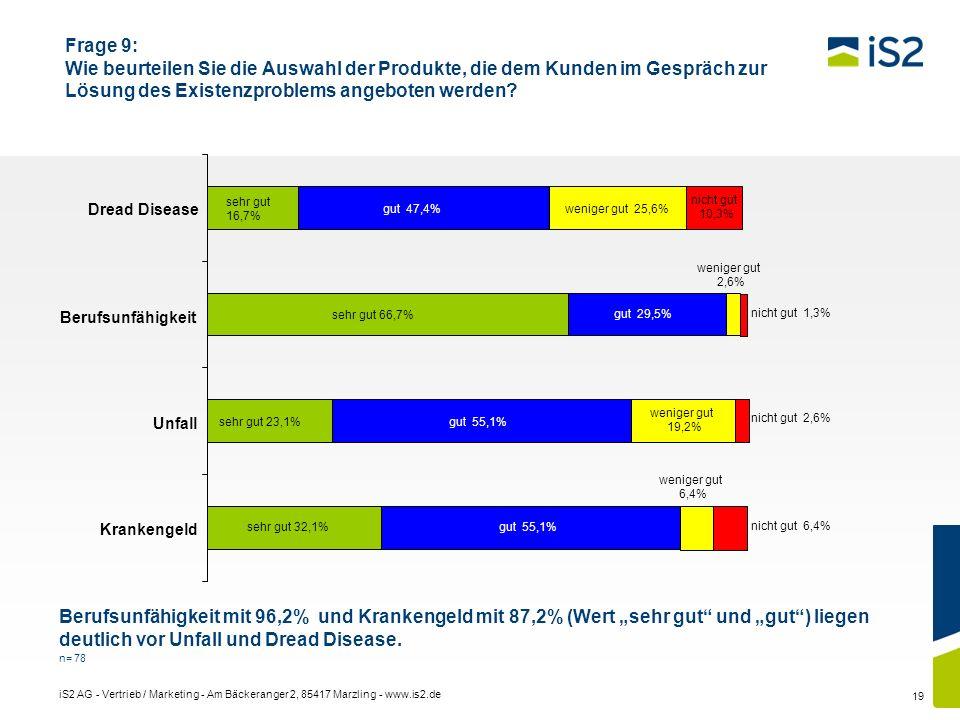 iS2 AG - Vertrieb / Marketing - Am Bäckeranger 2, 85417 Marzling - www.is2.de 19 Frage 9: Wie beurteilen Sie die Auswahl der Produkte, die dem Kunden