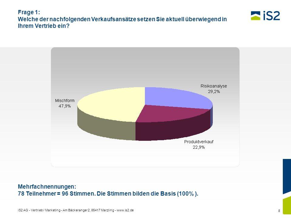 iS2 AG - Vertrieb / Marketing - Am Bäckeranger 2, 85417 Marzling - www.is2.de 8 Frage 1: Welche der nachfolgenden Verkaufsansätze setzen Sie aktuell ü