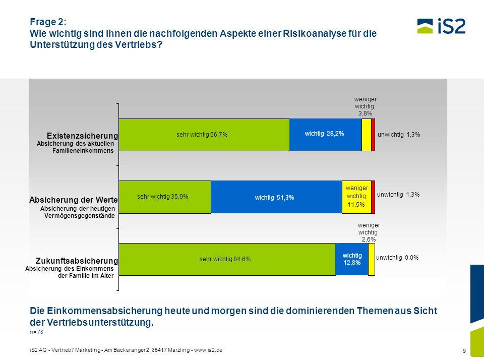 iS2 AG - Vertrieb / Marketing - Am Bäckeranger 2, 85417 Marzling - www.is2.de 9 Frage 2: Wie wichtig sind Ihnen die nachfolgenden Aspekte einer Risiko