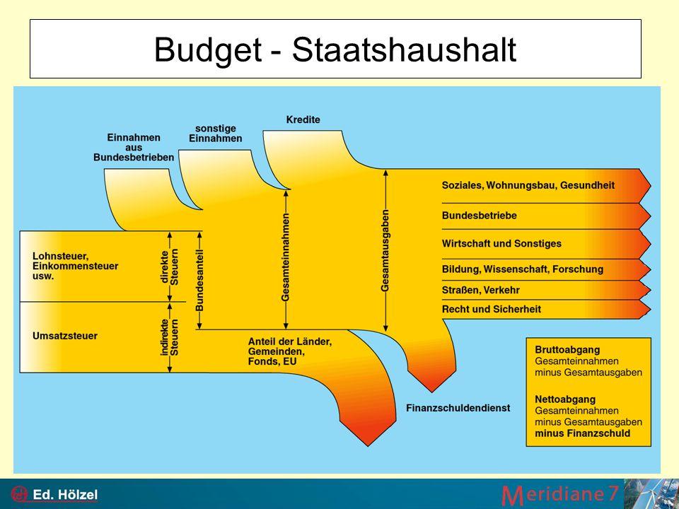 Budget - Staatshaushalt